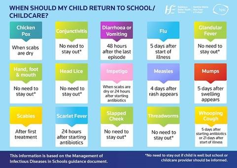 When should my child return to school/childcare ...